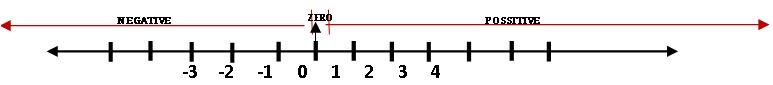 TS VI INTEGERS BASICS ON NUMBER LINE