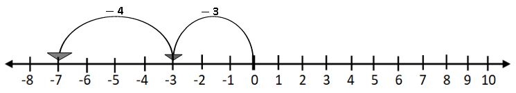 TS VI MATH ADDITION OF INTEGERS ON A NUMBERLINE 1
