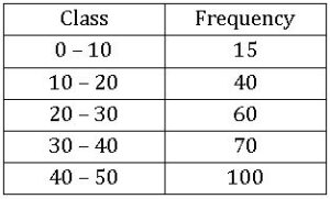 TS VIII maths Frequency distribution table 12