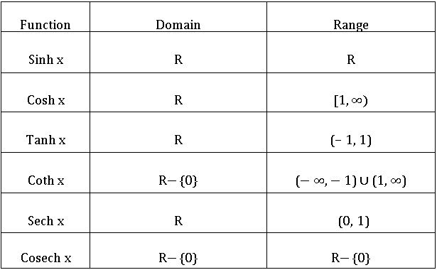 TS inter Hyperbolic functions 20