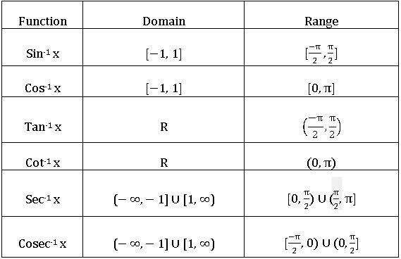 TS inter domain and range of inverse trigonometric functions