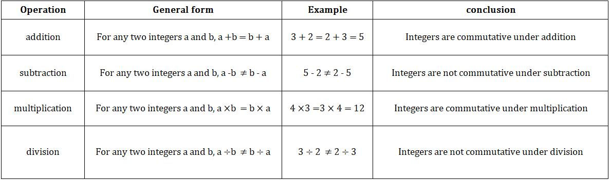 commutative property