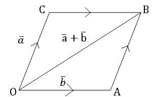 parallelogram law