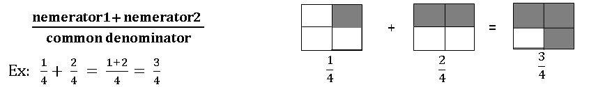 vii math addition of fracrtions