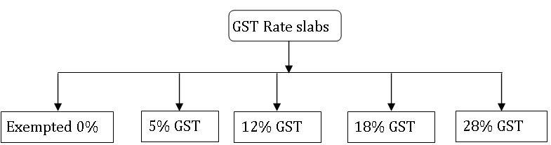 ICSE X class Maths GST rate slabs