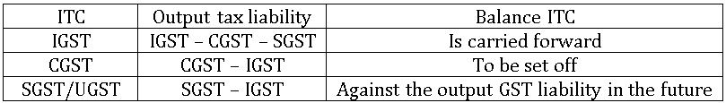ICSE X class Maths Utilization of ITC