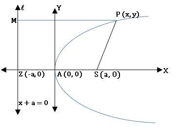 TS inter 2B parabola diagram