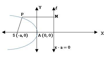 TS inter 2B parabola diagram2