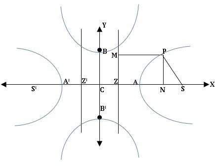 TS inter 2B various forms of Hyperbola diagram