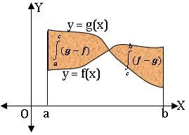 TS inter definite integration 12