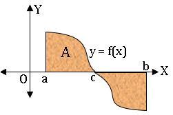 TS inter definite integration area of curves6