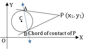 ts inter 2B chord of contact diagram