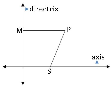 ts inter 2B conic sections diagram