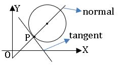 ts inter 2B normal to the circle